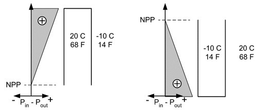 Airflow in Buildings - Figure 3