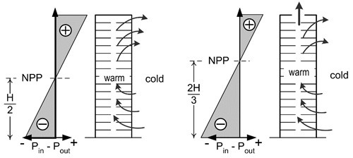 Airflow in Buildings - Figure 5