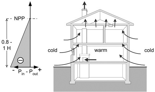 Airflow in Buildings - Figure 6