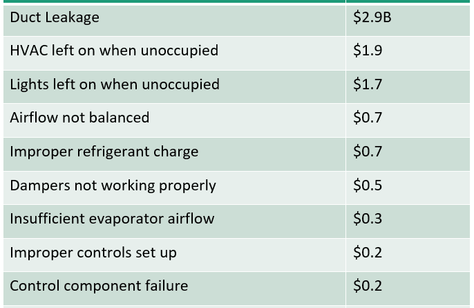top10-building-faults-costs