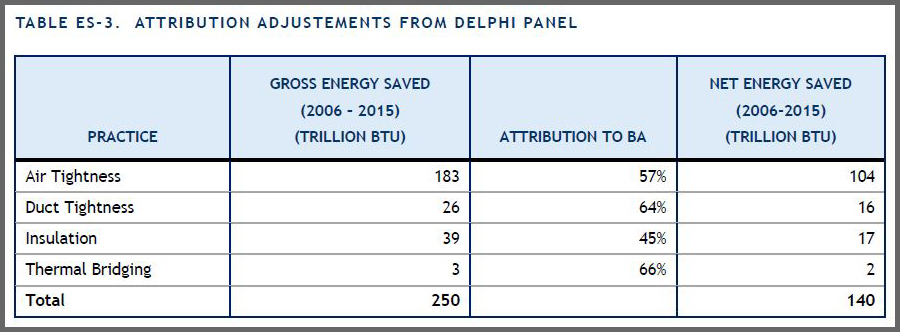 IEC 2018 Report. Table ES-3. Attribution Adjustments from Delphi Panel.