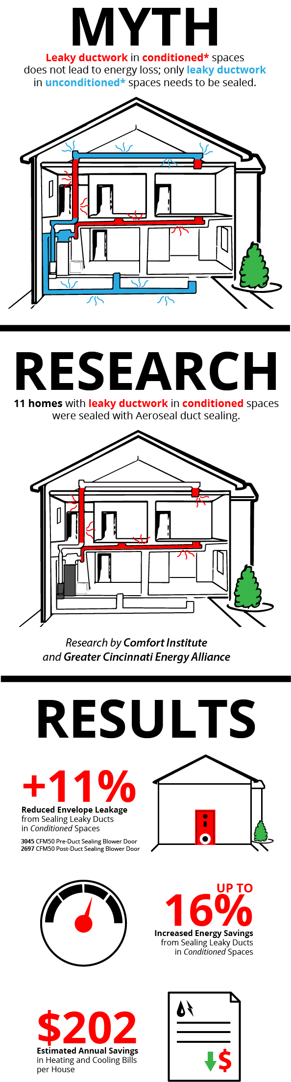 Infographic - Duct Leakage in Conditioned Spaces Myth