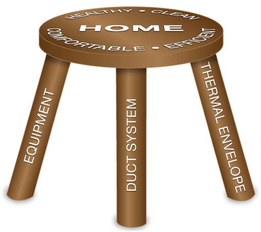 The Three-Legged Stool of HVAC