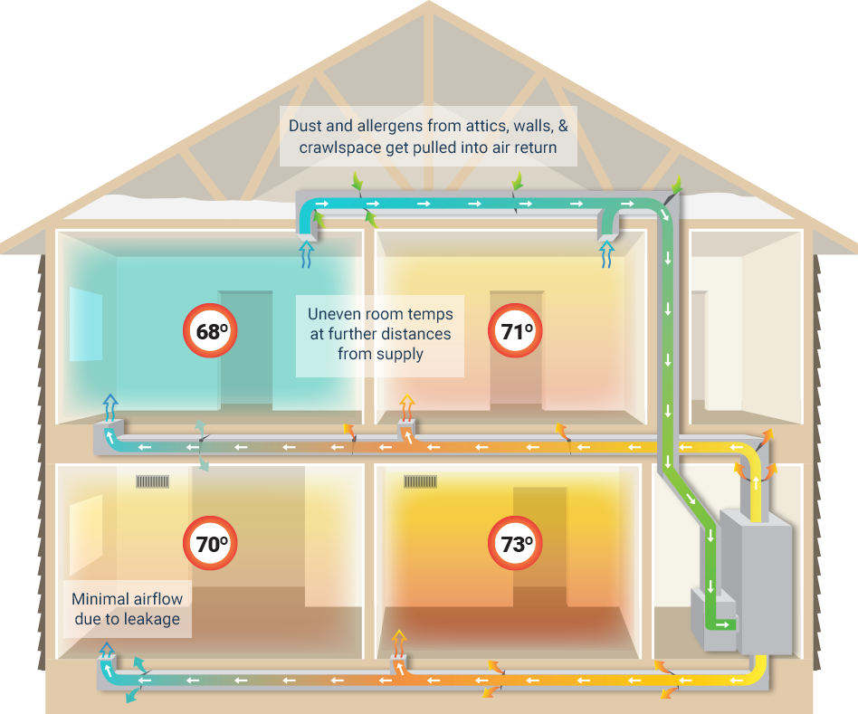 Why Duct Leakage Matters Davesducts Duct Cleaning