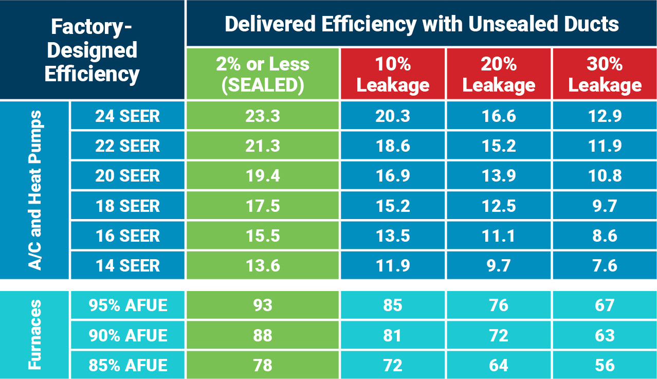 Delivered Efficiency with Unsealed Ducts