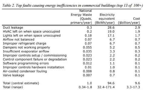 Top energy inefficiencies
